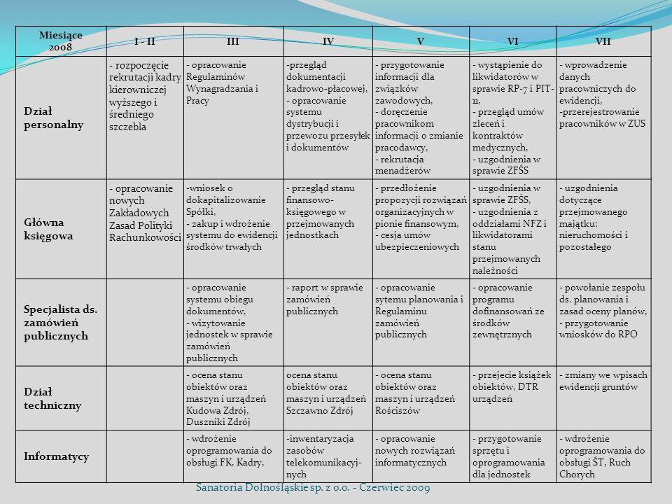Miesiące 2008 I - IIIIIIVVVIVII Dział personalny - rozpoczęcie rekrutacji kadry kierowniczej wyższego i średniego szczebla - opracowanie Regulaminów W