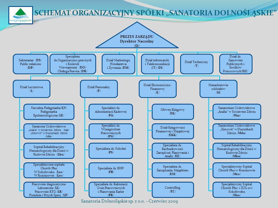 SCHEMAT ORGANIZACYJNY SPÓŁKI SANATORIA DOLNOŚLĄSKIE Naczelna Pielęgniarka/LN/ Pielęgniarka Epidemiologiczna /LE/ Sanatoria Uzdrowiskowe Azalia w Szcza