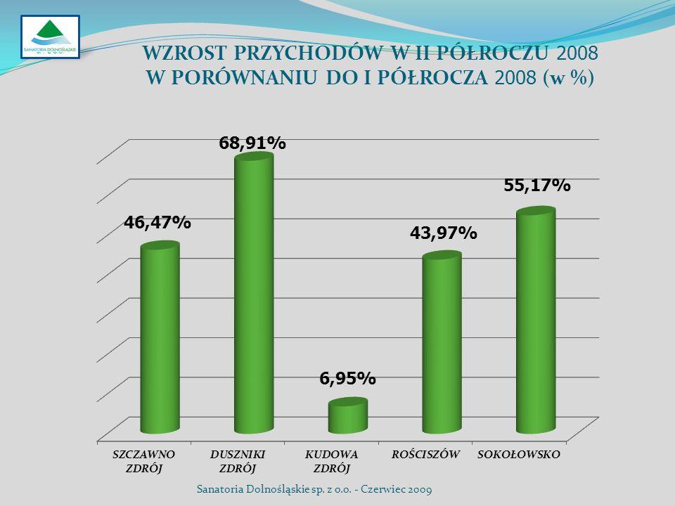 WZROST PRZYCHODÓW W II PÓŁROCZU 2008 W PORÓWNANIU DO I PÓŁROCZA 2008 (w %) SP. Z O.O. Sanatoria Dolnośląskie sp. z o.o. - Czerwiec 2009