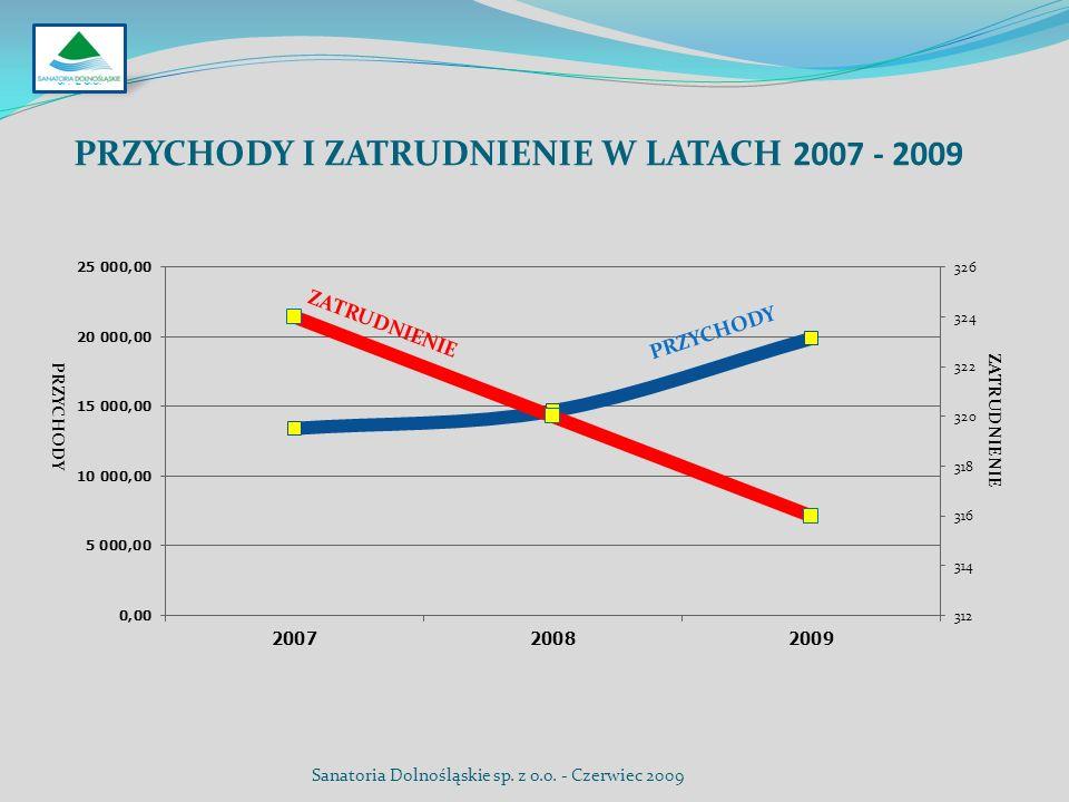 PRZYCHODY I ZATRUDNIENIE W LATACH 2007 - 2009 SP. Z O.O. ZATRUDNIENIE PRZYCHODY ZATRUDNIENIE Sanatoria Dolnośląskie sp. z o.o. - Czerwiec 2009