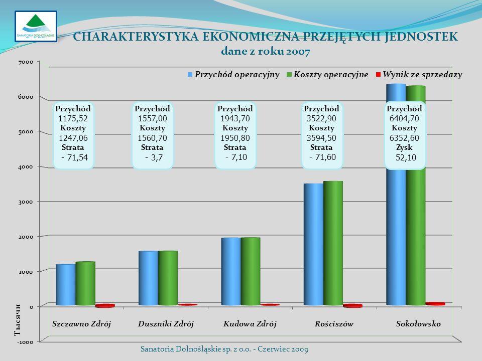 CHARAKTERYSTYKA EKONOMICZNA PRZEJĘTYCH JEDNOSTEK dane z roku 2007 Przychód 1175,52 Koszty 1247,06 Strata - 71,54 Przychód 1557,00 Koszty 1560,70 Strat