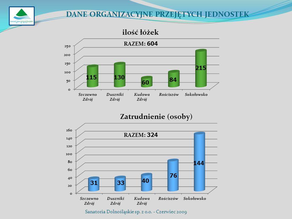 SP. Z O.O. DANE ORGANIZACYJNE PRZEJĘTYCH JEDNOSTEK Sanatoria Dolnośląskie sp. z o.o. - Czerwiec 2009 RAZEM: 604 RAZEM: 324