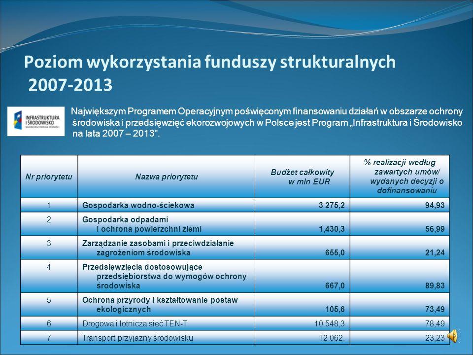 Programy Operacyjne, Priorytety i Działania w obszarze ochrony środowiska i zrównoważonego rozwoju w polityce strukturalnej