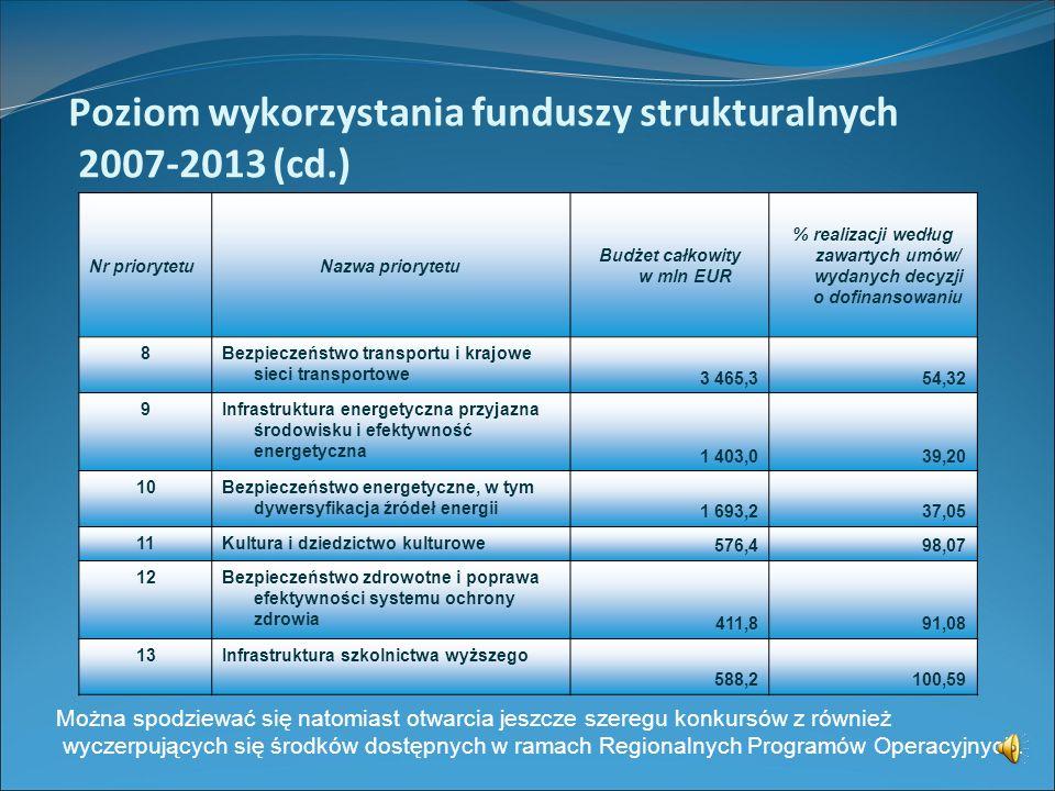 Poziom wykorzystania funduszy strukturalnych 2007-2013 Największym Programem Operacyjnym poświęconym finansowaniu działań w obszarze ochrony środowisk