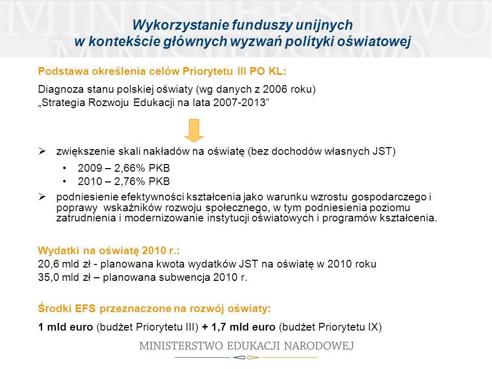 Wykorzystanie funduszy unijnych w kontekście głównych wyzwań polityki oświatowej Podstawa określenia celów Priorytetu III PO KL: Diagnoza stanu polskiej oświaty (wg danych z 2006 roku) Strategia Rozwoju Edukacji na lata 2007-2013 zwiększenie skali nakładów na oświatę (bez dochodów własnych JST) 2009 – 2,66% PKB 2010 – 2,76% PKB podniesienie efektywności kształcenia jako warunku wzrostu gospodarczego i poprawy wskaźników rozwoju społecznego, w tym podniesienia poziomu zatrudnienia i modernizowanie instytucji oświatowych i programów kształcenia.