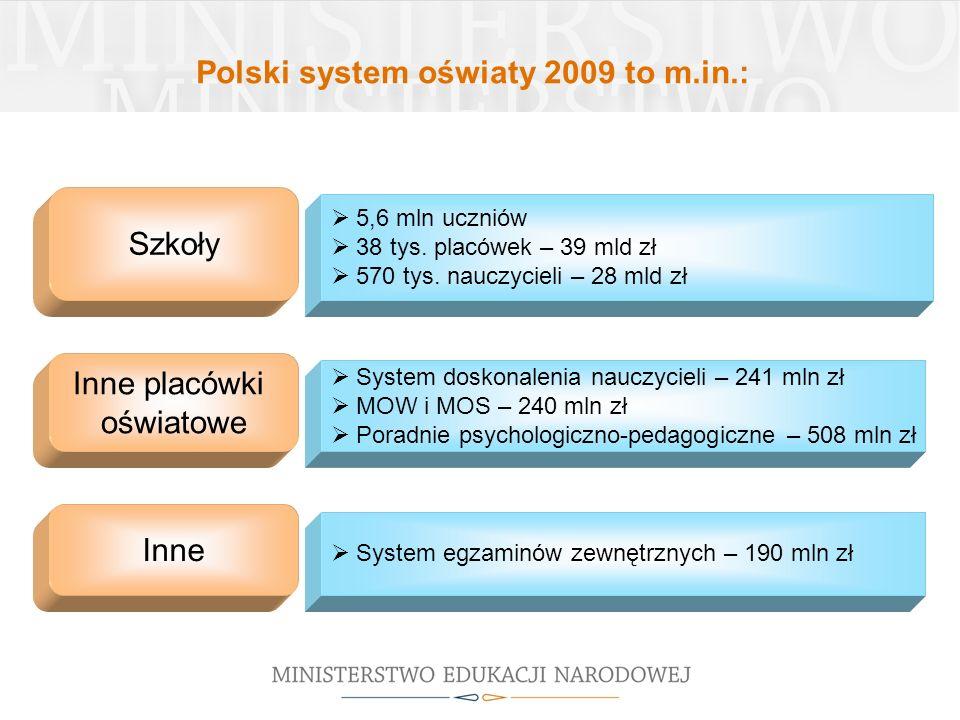 Polski system oświaty 2009 to m.in.: Szkoły Inne placówki oświatowe Inne 5,6 mln uczniów 38 tys.
