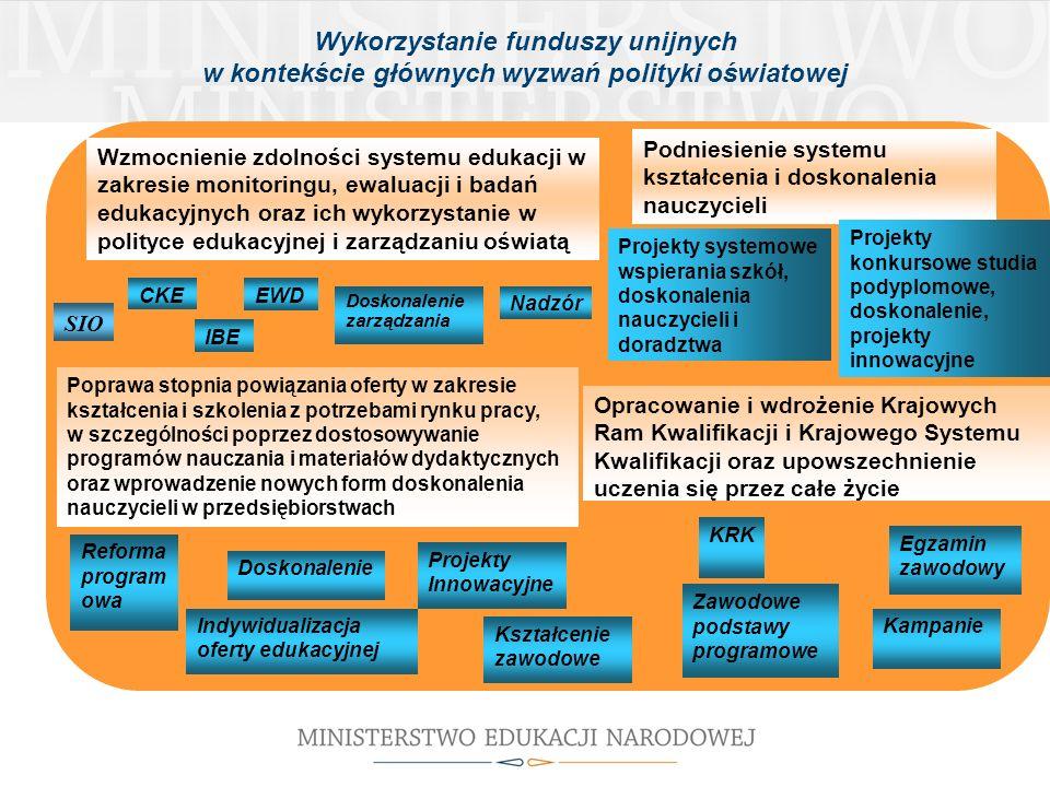 Wykorzystanie funduszy unijnych w kontekście głównych wyzwań polityki oświatowej Wzmocnienie zdolności systemu edukacji w zakresie monitoringu, ewaluacji i badań edukacyjnych oraz ich wykorzystanie w polityce edukacyjnej i zarządzaniu oświatą Podniesienie systemu kształcenia i doskonalenia nauczycieli SIO CKE IBE EWD Doskonalenie zarządzania Nadzór Projekty systemowe wspierania szkół, doskonalenia nauczycieli i doradztwa Projekty konkursowe studia podyplomowe, doskonalenie, projekty innowacyjne Poprawa stopnia powiązania oferty w zakresie kształcenia i szkolenia z potrzebami rynku pracy, w szczególności poprzez dostosowywanie programów nauczania i materiałów dydaktycznych oraz wprowadzenie nowych form doskonalenia nauczycieli w przedsiębiorstwach Opracowanie i wdrożenie Krajowych Ram Kwalifikacji i Krajowego Systemu Kwalifikacji oraz upowszechnienie uczenia się przez całe życie Reforma program owa Indywidualizacja oferty edukacyjnej Doskonalenie Projekty Innowacyjne Kształcenie zawodowe KRK Zawodowe podstawy programowe Egzamin zawodowy Kampanie
