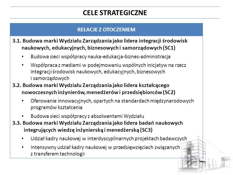 CELE STRATEGICZNE RELACJE Z OTOCZENIEM 3.1. Budowa marki Wydziału Zarządzania jako lidera integracji środowisk naukowych, edukacyjnych, biznesowych i