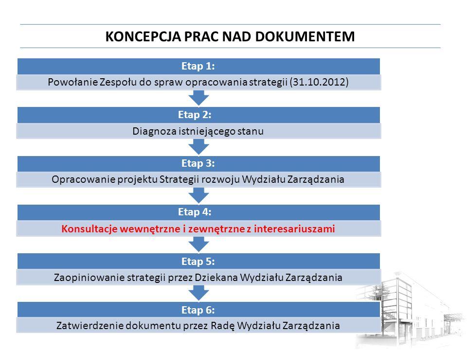 KONCEPCJA PRAC NAD DOKUMENTEM Etap 6: Zatwierdzenie dokumentu przez Radę Wydziału Zarządzania Etap 5: Zaopiniowanie strategii przez Dziekana Wydziału