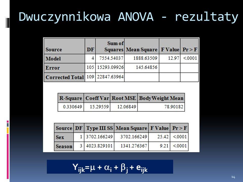 Dwuczynnikowa ANOVA - rezultaty 14 Y ijk = + i + j + e ijk