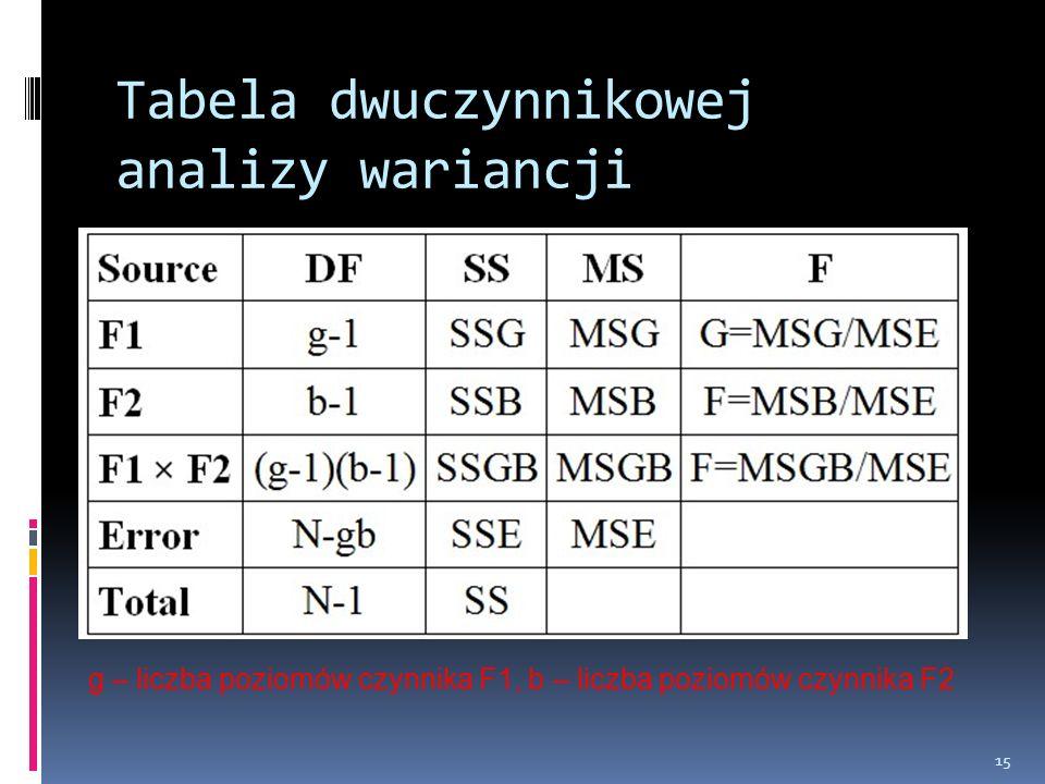 Tabela dwuczynnikowej analizy wariancji 15 g – liczba poziomów czynnika F1, b – liczba poziomów czynnika F2