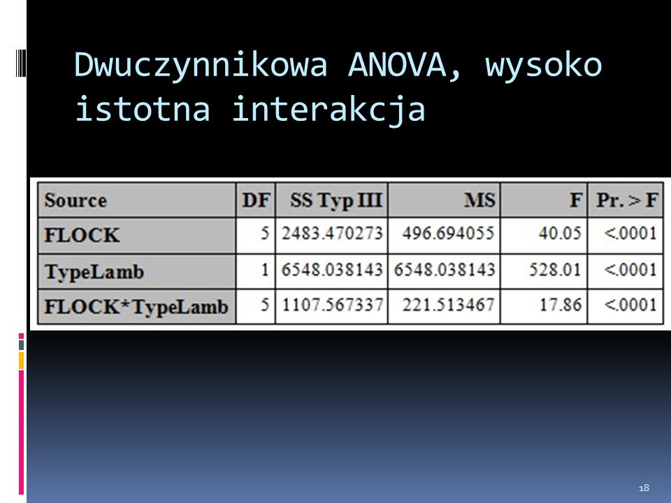 Dwuczynnikowa ANOVA, wysoko istotna interakcja 18