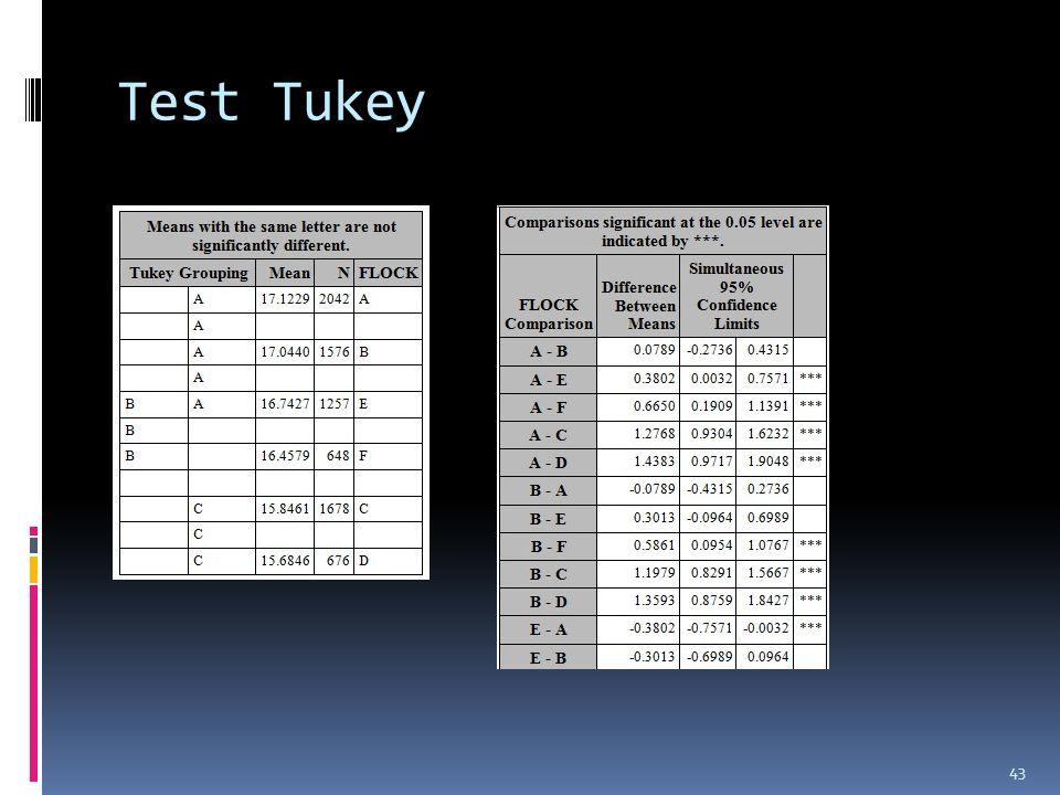 43 Test Tukey