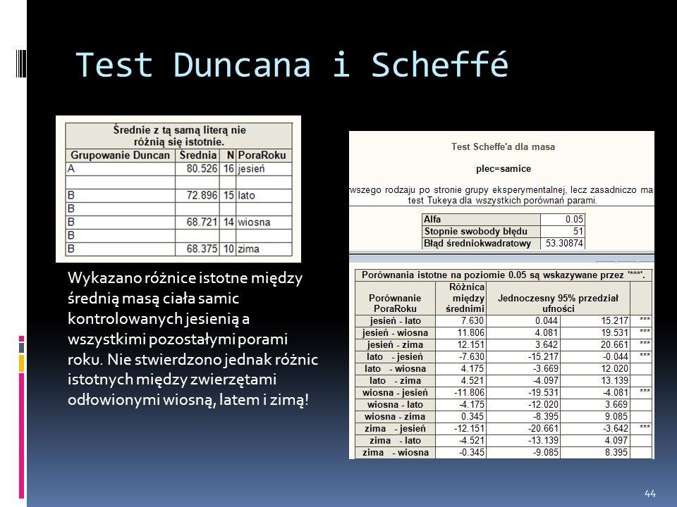 44 Test Duncana i Scheffé Wykazano różnice istotne między średnią masą ciała samic kontrolowanych jesienią a wszystkimi pozostałymi porami roku. Nie s