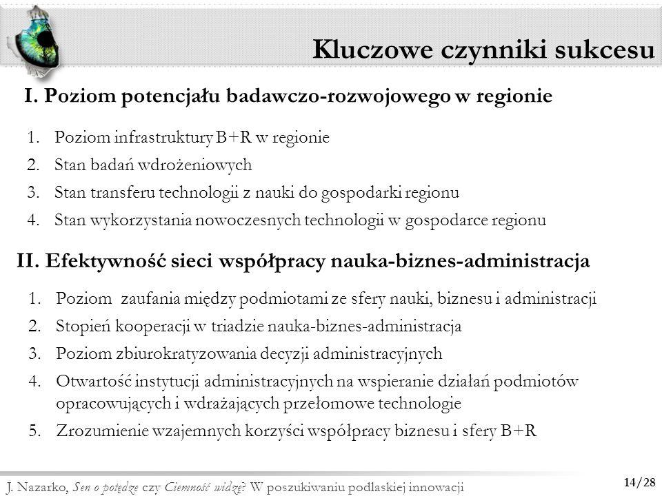 14/28 J. Nazarko, Sen o potędze czy Ciemność widzę? W poszukiwaniu podlaskiej innowacji Kluczowe czynniki sukcesu 1.Poziom infrastruktury B+R w region