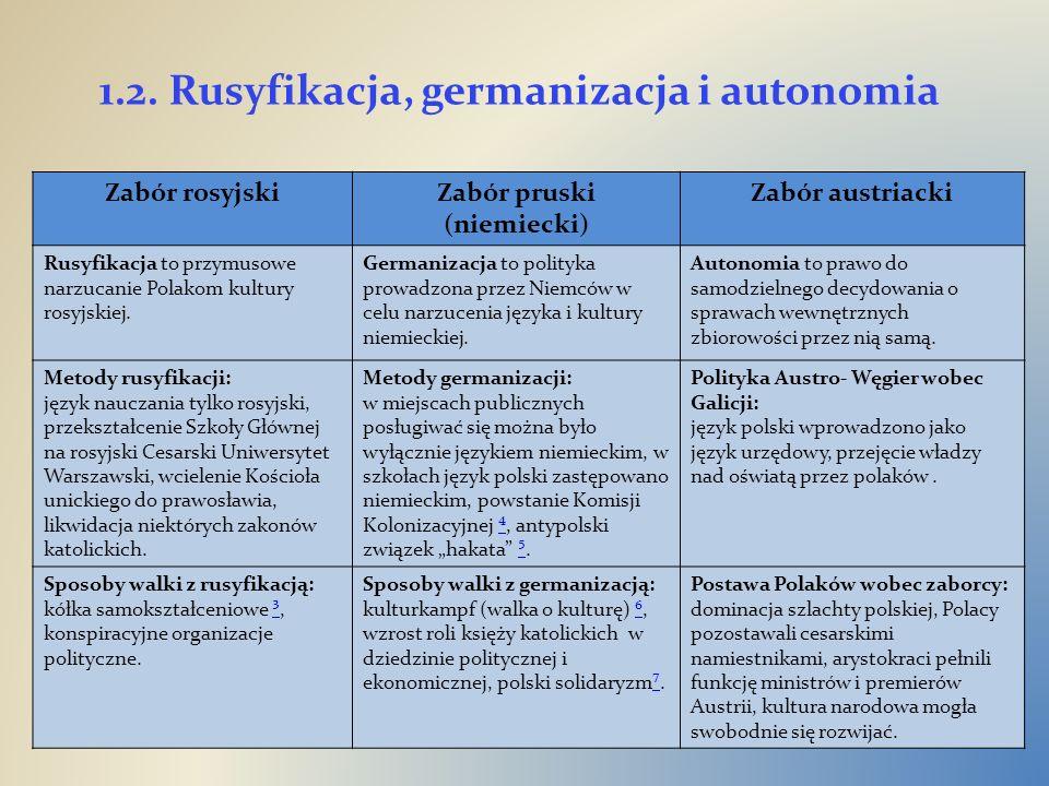 1.2. Rusyfikacja, germanizacja i autonomia Zabór rosyjskiZabór pruski (niemiecki) Zabór austriacki Rusyfikacja to przymusowe narzucanie Polakom kultur