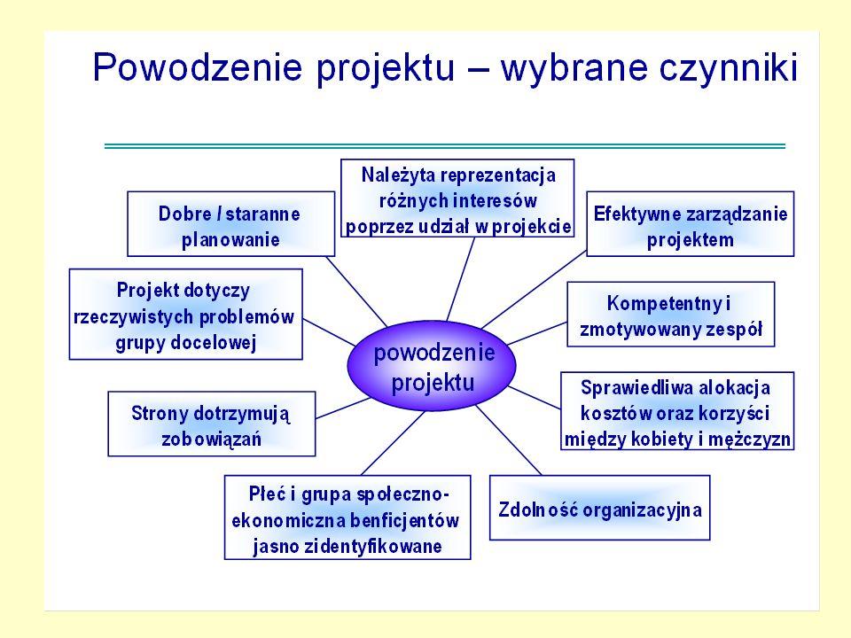 111 Faza 5 – Wdrażanie Działania: -przygotowanie dokumentacji przetargowej ; -wybór wykonawcy i zawarcie kontraktu; -wykonanie zadań przez wykonawcę; -system monitorowania i ocena bieżąca; -wydatkowanie środków własnych / dotacji UE.