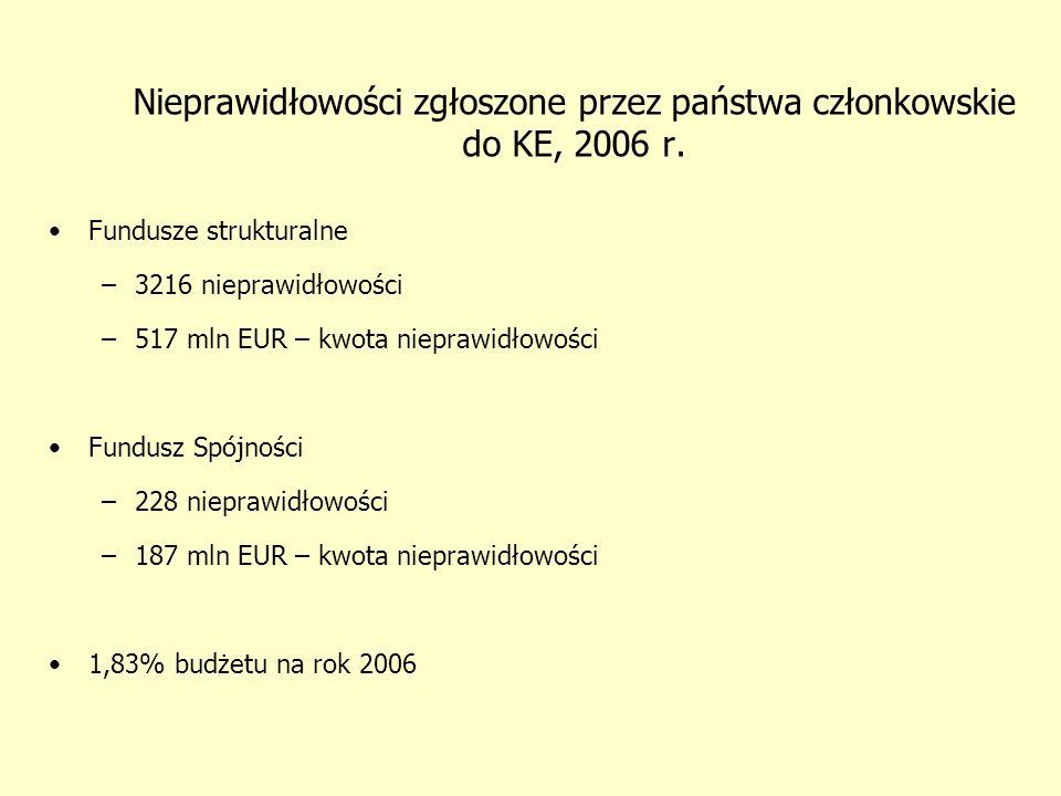 Sankcje – Kodeks Karny Art.297. § 1.