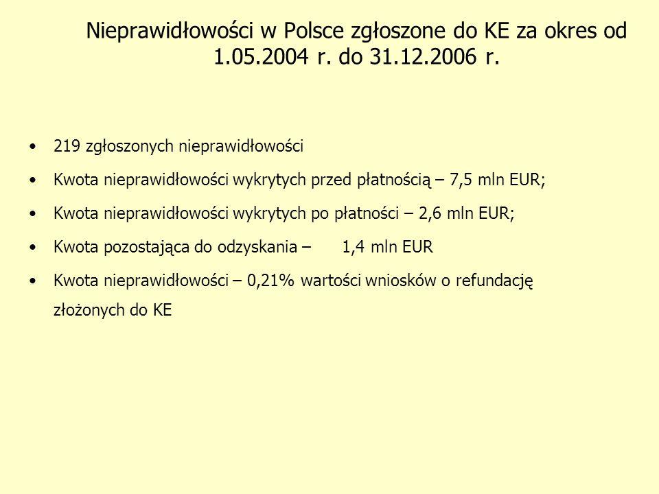 ESF 31% CF 3% FIFG 1% ERDF 23% EAGGF 42% Ilość nieprawidłowości w UE i PL w 2006 PL ERDF 39% CF 6% FIFG 3% EAGGF 17% ESF 35% UE