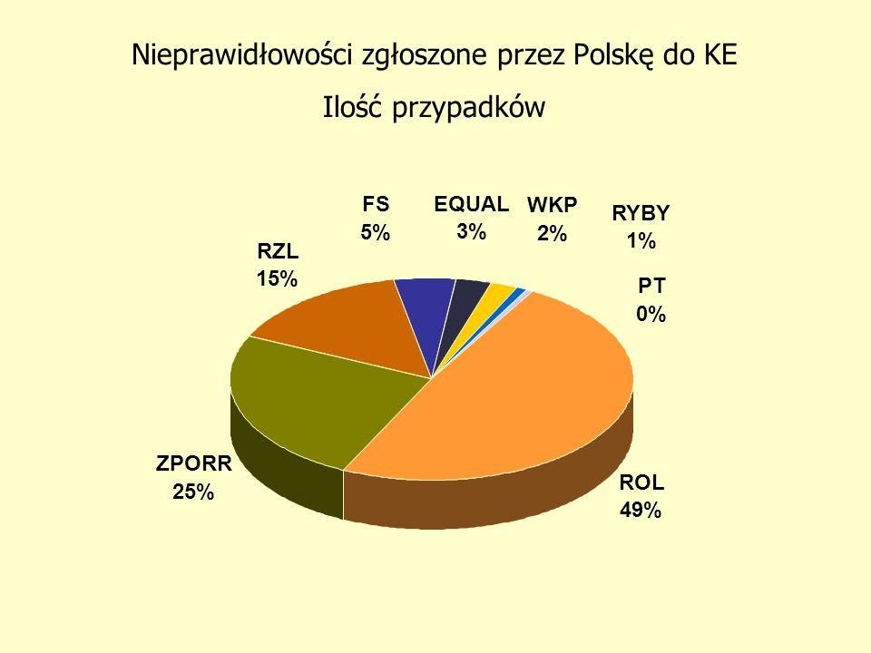 Nieprawidłowości w Polsce zgłoszone do KE za okres od 1.05.2004 r.