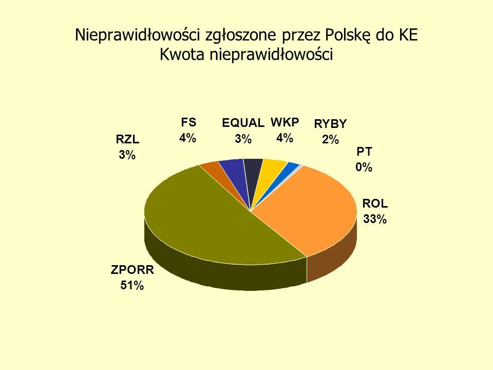 Nieprawidłowości zgłoszone przez Polskę do KE Ilość przypadków ROL 49% ZPORR 25% RZL 15% WKP 2% FS 5% EQUAL 3% PT 0% RYBY 1%