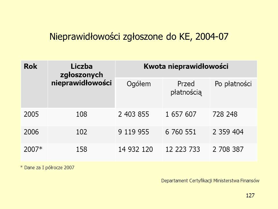 Nieprawidłowości zgłoszone przez Polskę do KE Kwota nieprawidłowości ROL 33% ZPORR 51% EQUAL 3% WKP 4% RYBY 2% PT 0% FS 4% RZL 3%