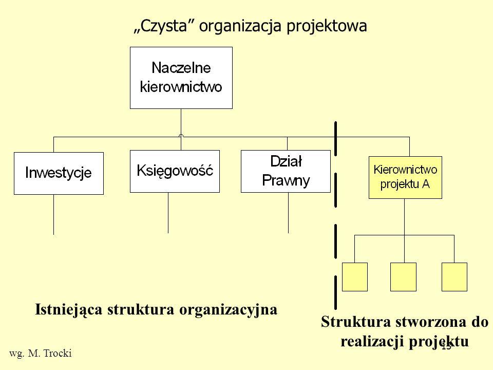12 Organizacja macierzowa Koordynacja funkcjonalnaKoordynacja projektowa wg. M. Trocki