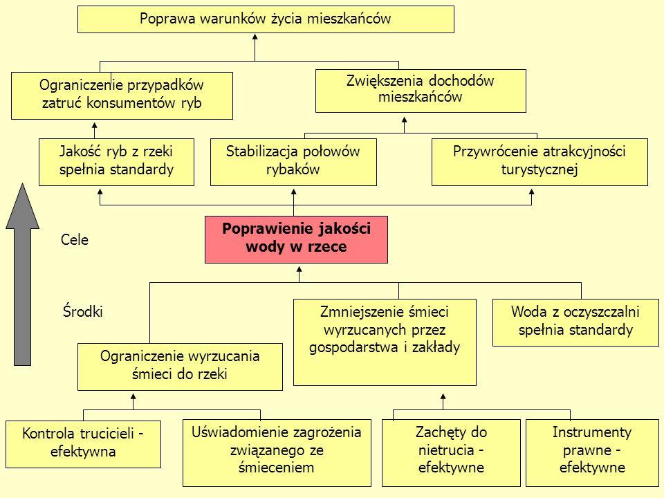 56 Kolumna 1sza: Logika oddziaływania Środki / zasobyDziałania Rezultaty Cel szczegółowy Cel ogólny JAK.