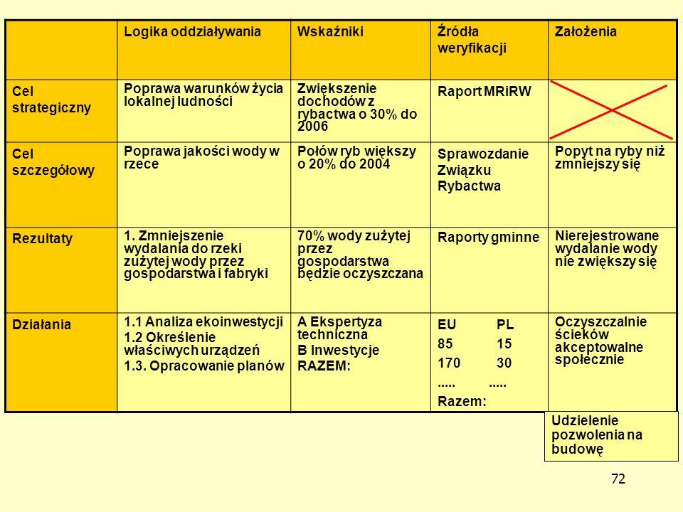71 Zasoby i koszty Zasoby/środki Zasoby/środki: fizyczne i niefizyczne środki konieczne do przeprowadzenia działań projektu.