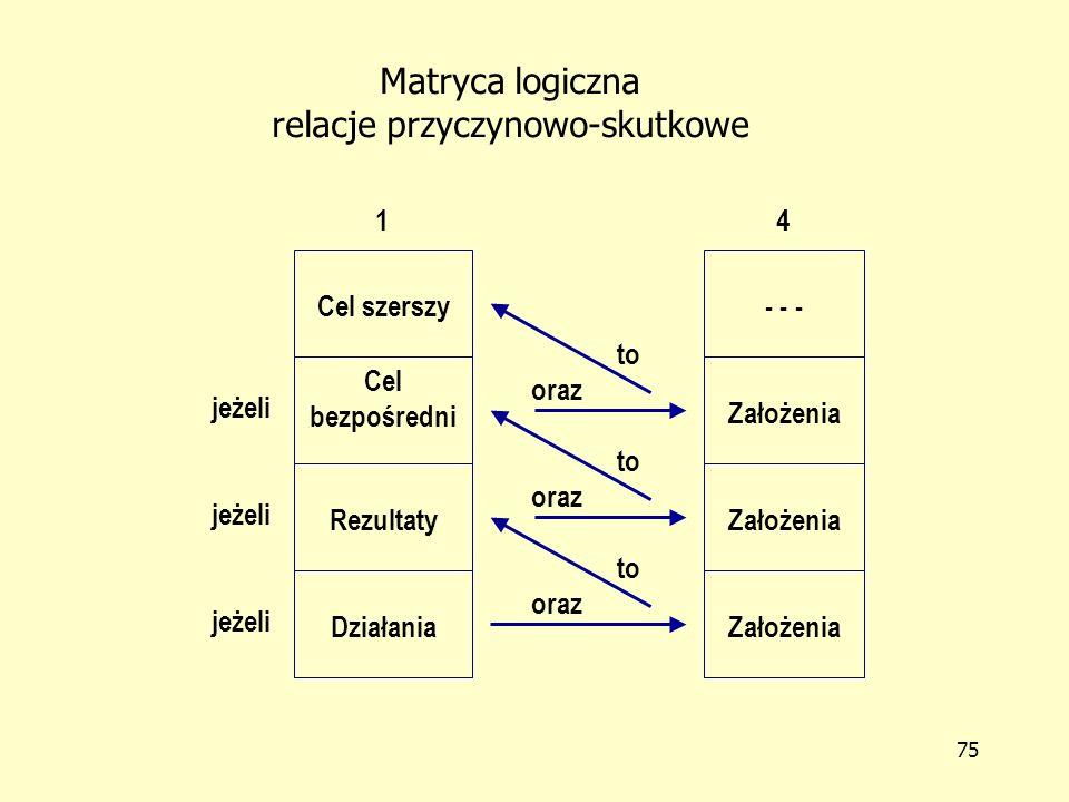 74 Matryca Logiczna Projektu