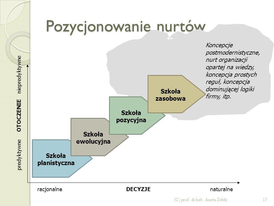 2. Ewolucja szkół (nurtów) zarządzania strategicznego 12(C) prof. dr hab. Aneta Zelek