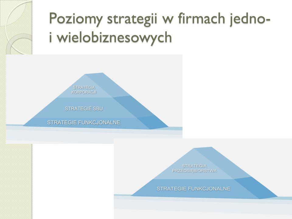 Poziomy strategii w biznesie (C) prof. dr hab. Aneta Zelek21 KORPORACJA strategia HR strategia MARKETINGOWA strategia FINANSOWA STRATEGIA KORPORACJI S