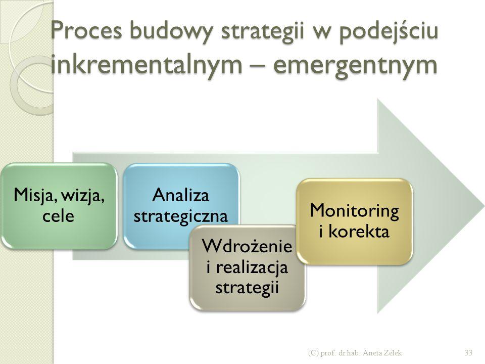Proces budowy strategii w podejściu tradycyjnym – szkoła planistyczna - synoptyczna 32(C) prof. dr hab. Aneta Zelek Misja, wizja, cele Analiza strateg