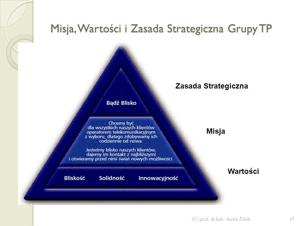 42(C) prof. dr hab. Aneta Zelek