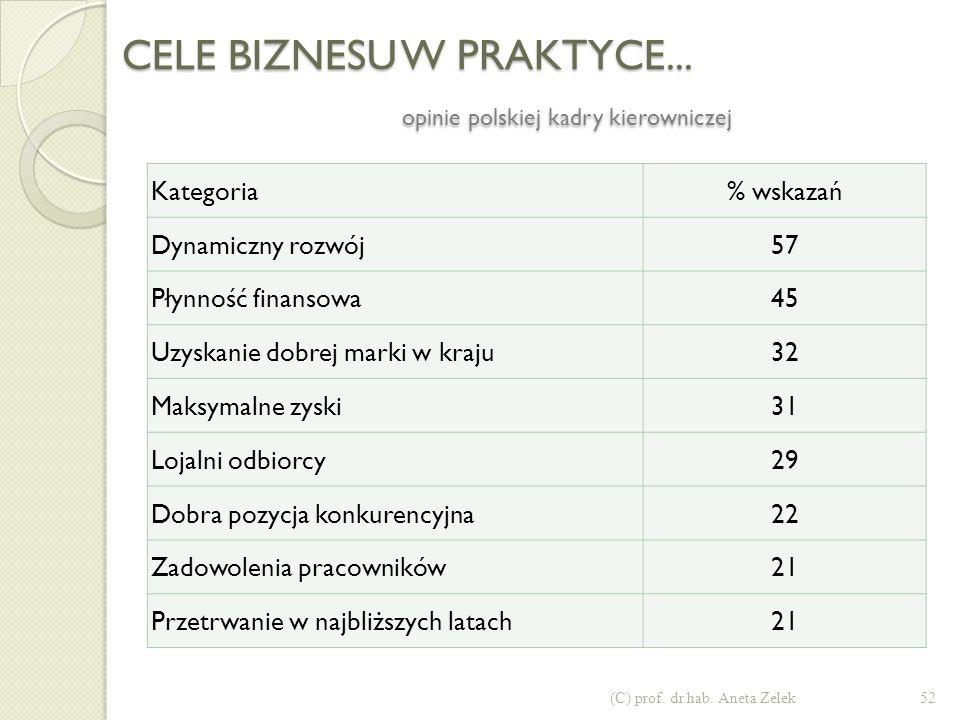 CELE BIZNESU W PRAKTYCE... opinie 2.700 menedżerów największych korporacji (skala ocen 0-10) 51(C) prof. dr hab. Aneta Zelek CeleUSAJaponia 1. rentown