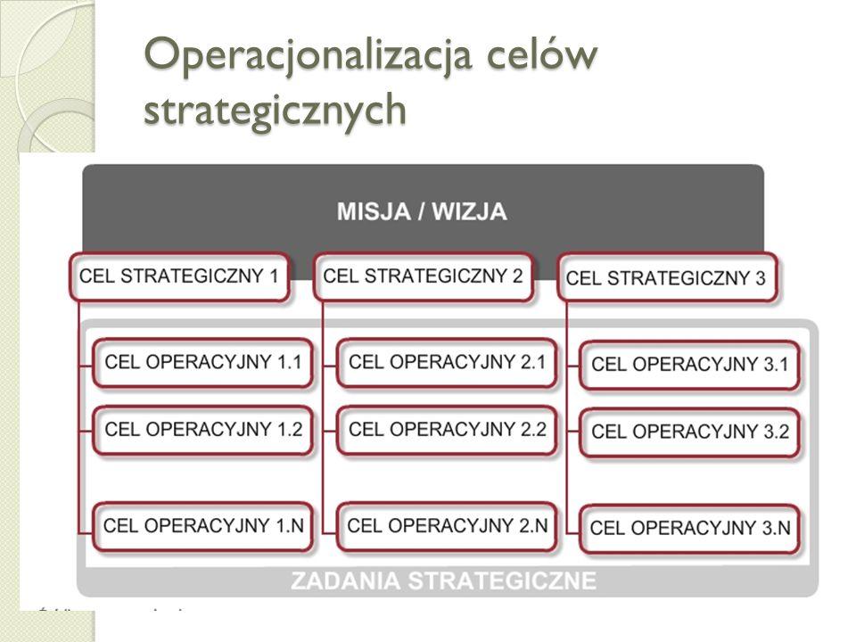 Uwarunkowania formalizacji celów - interesariusze