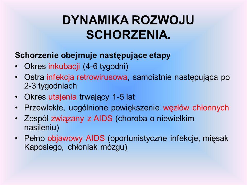 Są to osoby, u których stwierdzono obecność wirusa HIV przy braku przeciwciał anty-HIV we krwi, gdyż okres od zakażenia wirusem do wytworzenia przeciw