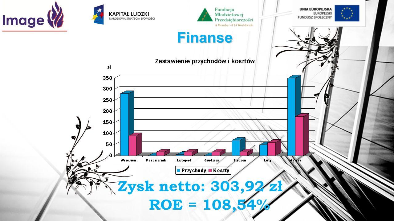 Finanse ROE = 108,54% Zysk netto: 303,92 zł
