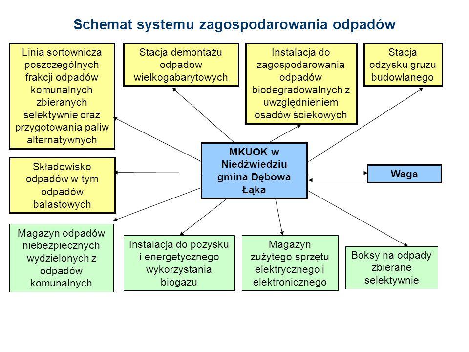 Schemat systemu zagospodarowania odpadów Linia sortownicza poszczególnych frakcji odpadów komunalnych zbieranych selektywnie oraz przygotowania paliw