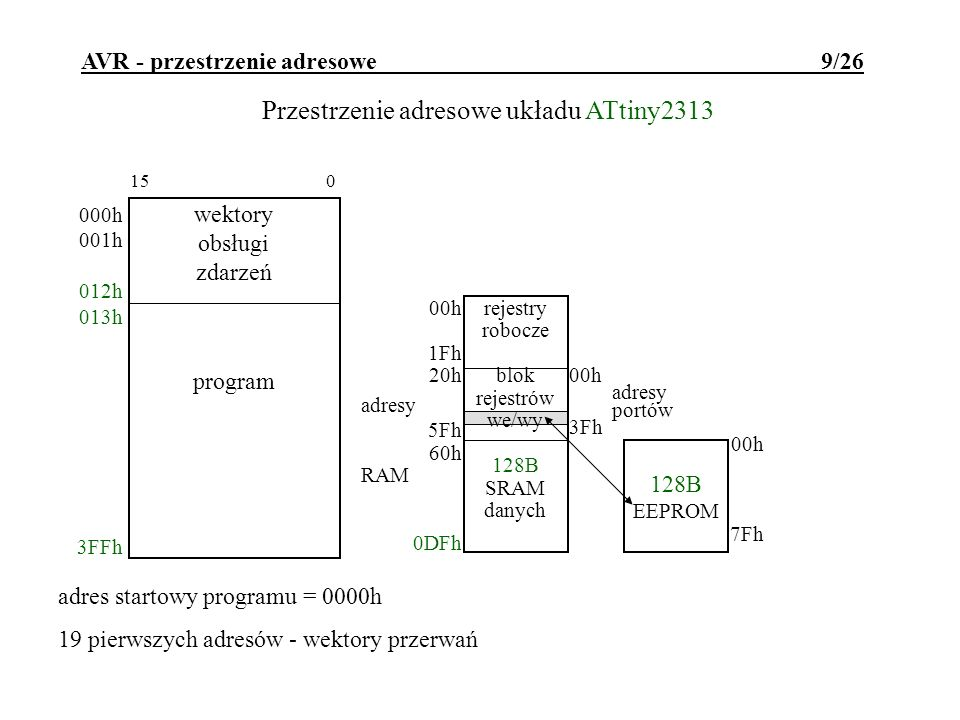AVR - przestrzenie adresowe 10/26 Przestrzenie adresowe układu ATmega8515 adres startowy programu = 0000h 17 pierwszych adresów - wektory przerwań 15 0 wektory obsługi zdarzeń program 000h 001h 010h 011h FFFh 512B EEPROM 00h 7Fh rejestry robocze blok rejestrów we/wy 512B SRAM danych 00h 1Fh 20h adresy 5Fh 60h RAM 25Fh 00h adresy portów 3Fh 0260h RAM zewn FFFFh