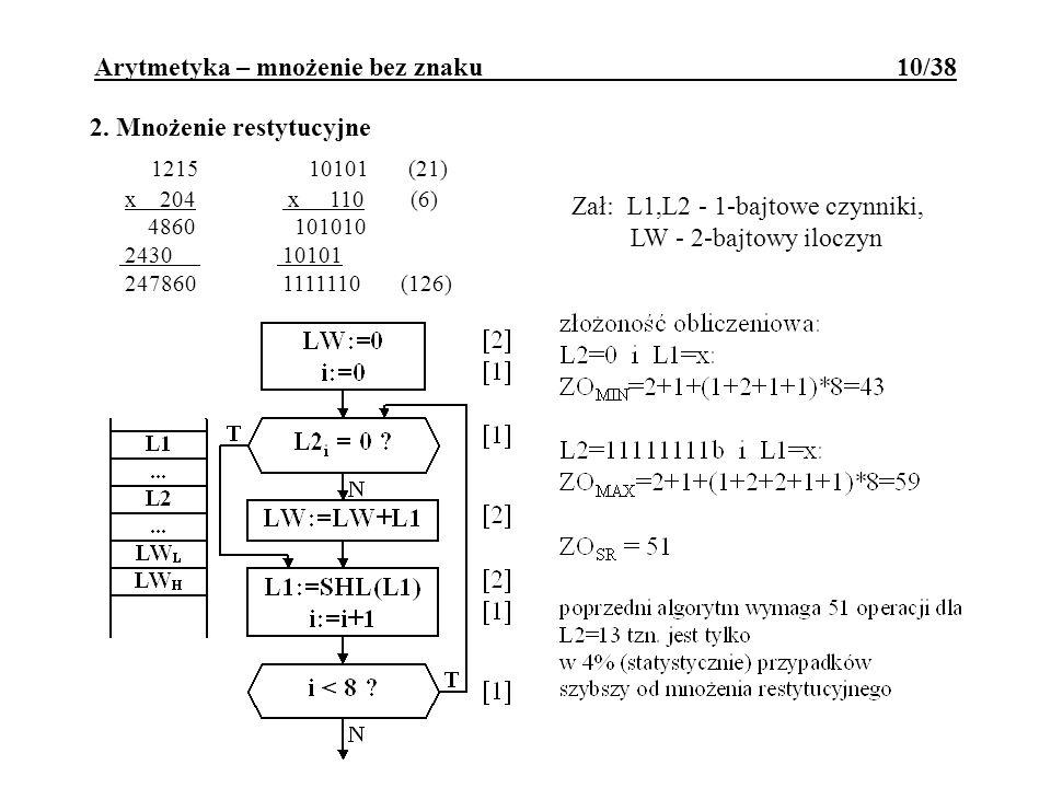 2. Mnożenie restytucyjne 1215 10101 (21) x 204 x 110 (6) 4860 101010 2430 10101 247860 1111110 (126) Zał: L1,L2 - 1-bajtowe czynniki, LW - 2-bajtowy i