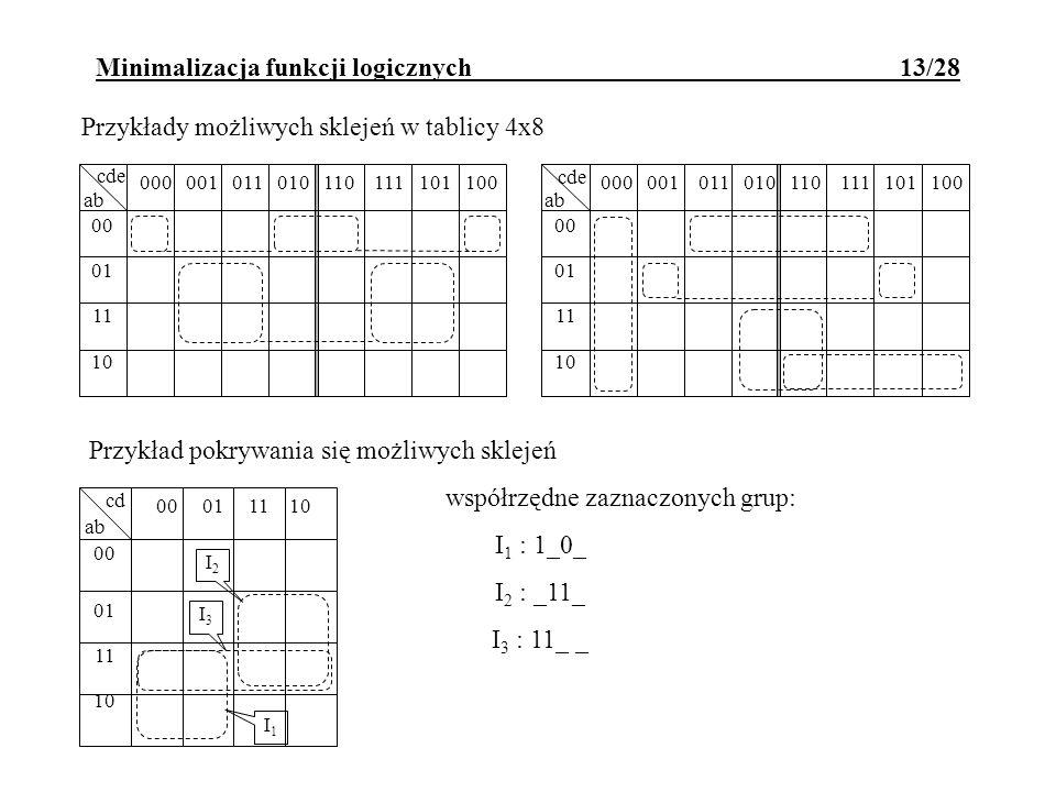 Przykład pokrywania się możliwych sklejeń współrzędne zaznaczonych grup: I 1 : 1_0_ I 2 : _11_ I 3 : 11_ _ Minimalizacja funkcji logicznych 13/28 Przy