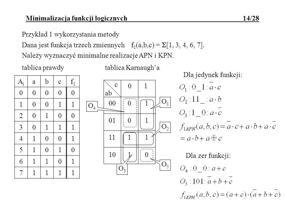 Minimalizacja funkcji logicznych 14/28 Przykład 1 wykorzystania metody Dana jest funkcja trzech zmiennych f 1 (a,b,c) = [1, 3, 4, 6, 7]. Należy wyznac