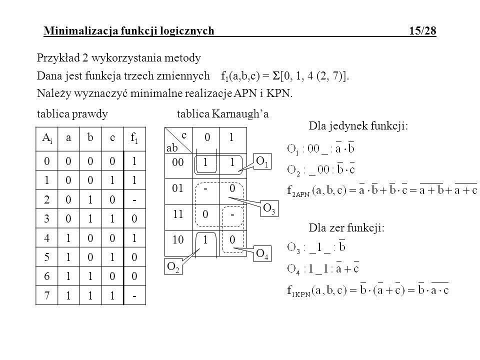 Minimalizacja funkcji logicznych 15/28 Przykład 2 wykorzystania metody Dana jest funkcja trzech zmiennych f 1 (a,b,c) = [0, 1, 4 (2, 7)]. Należy wyzna
