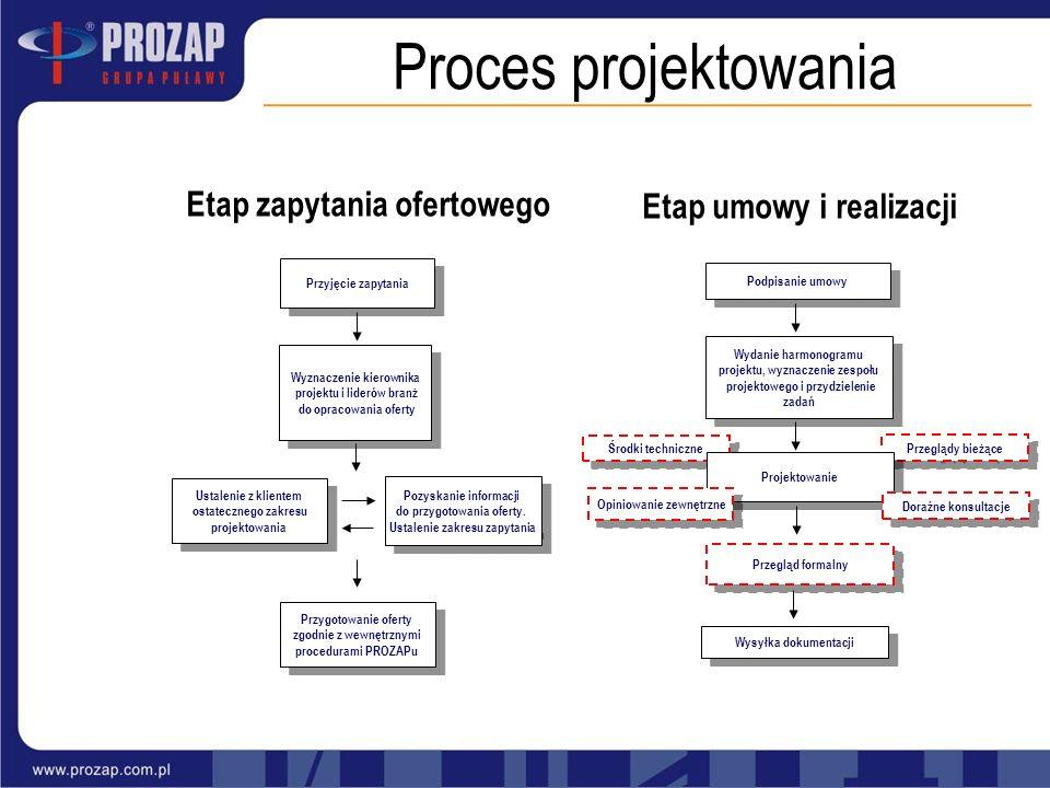 Proces projektowania Wyznaczenie kierownika projektu i liderów branż do opracowania oferty Przyjęcie zapytania Pozyskanie informacji do przygotowania