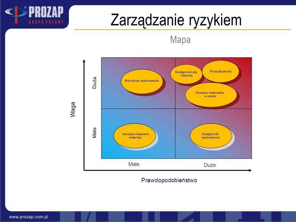 Mapa Zarządzanie ryzykiem Waga Prawdopodobieństwo Małe Duże Mała Duża Produktywność Dostawa materiałów w czasie Dostępność siły roboczej Wzrost cen wy