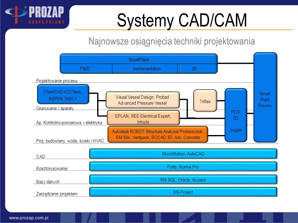 Systemy CAD/CAM ChemCAD+CCTerm, ASPEN TASC+ Forte, Norma Pro MS SQL, Oracle, Access MS Project Bazy danych Zarządzanie projektem Visual Vessel Design,