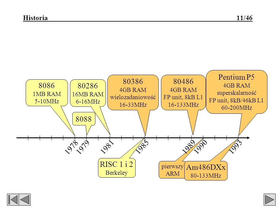 Historia 11/46 1978 1979 19811985 8086 1MB RAM 5-10MHz 8088 80286 16MB RAM 6-16MHz 80386 4GB RAM wielozadaniowość 16-33MHz 80486 4GB RAM FP unit, 8kB L1 16-133MHz Pentium P5 4GB RAM superskalarność FP unit, 8kB/46kB L1 60-200MHz RISC 1 i 2 Berkeley 1993 pierwszy ARM 19901989 Am486DXx 80-133MHz