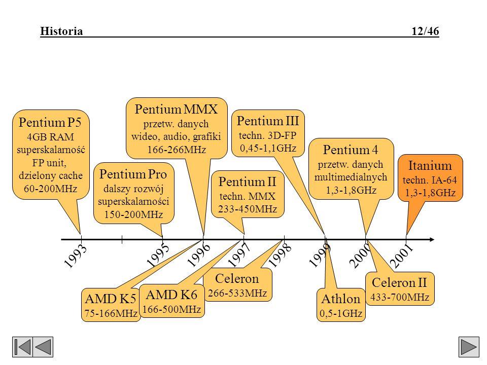 Historia 12/46 Athlon 0,5-1GHz Pentium MMX przetw. danych wideo, audio, grafiki 166-266MHz 1995199719981999 1993 Pentium P5 4GB RAM superskalarność FP