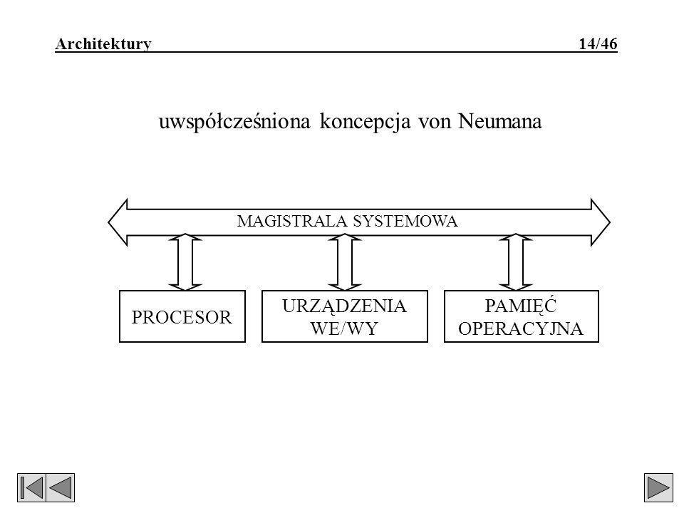 Architektury 14/46 PROCESOR PAMIĘĆ OPERACYJNA URZĄDZENIA WE/WY pierwotna koncepcja von Neumana PROCESOR PAMIĘĆ OPERACYJNA URZĄDZENIA WE/WY uwspółcześniona koncepcja von Neumana URZĄDZENIA WE/WY MAGISTRALA SYSTEMOWA